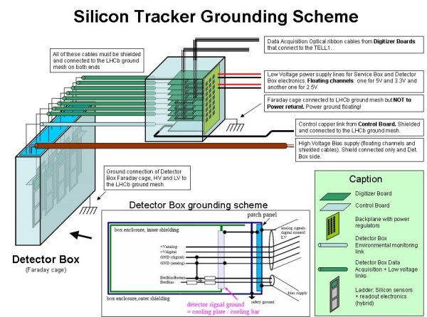 Silicon Tracker grounding scheme